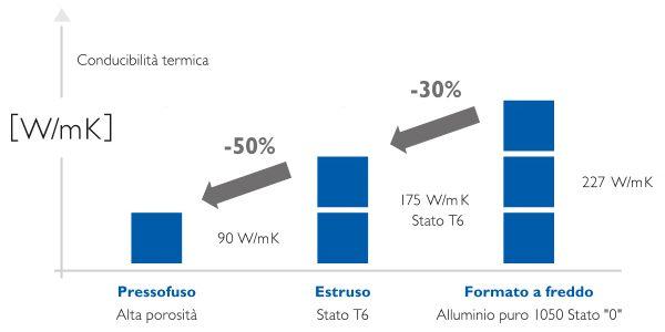grafico conducibilità termica alluminio